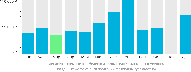 Динамика стоимости авиабилетов из Вены в Рио-де-Жанейро по месяцам