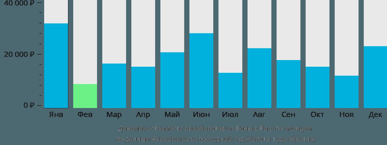Динамика стоимости авиабилетов из Вены в Ригу по месяцам