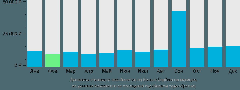 Динамика стоимости авиабилетов из Вены в Сербию по месяцам