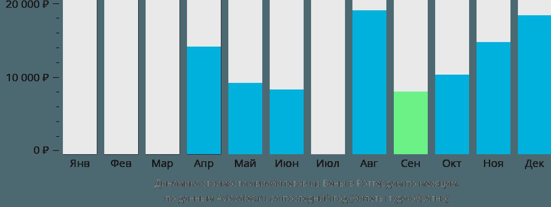 Динамика стоимости авиабилетов из Вены в Роттердам по месяцам