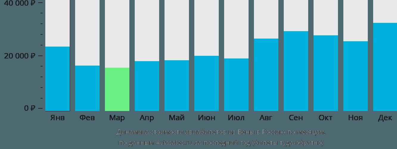 Динамика стоимости авиабилетов из Вены в Россию по месяцам