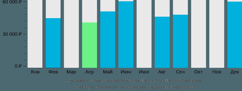 Динамика стоимости авиабилетов из Вены в Сан-Паулу по месяцам