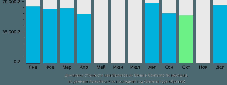 Динамика стоимости авиабилетов из Вены в Сантьяго по месяцам