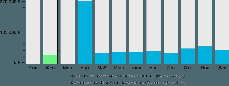 Динамика стоимости авиабилетов из Вены в Сеул по месяцам