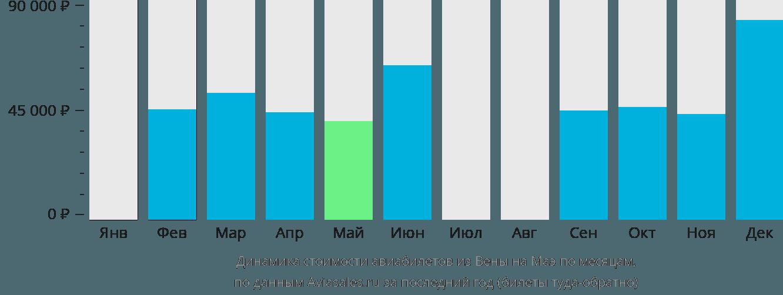 Динамика стоимости авиабилетов из Вены на Маэ по месяцам
