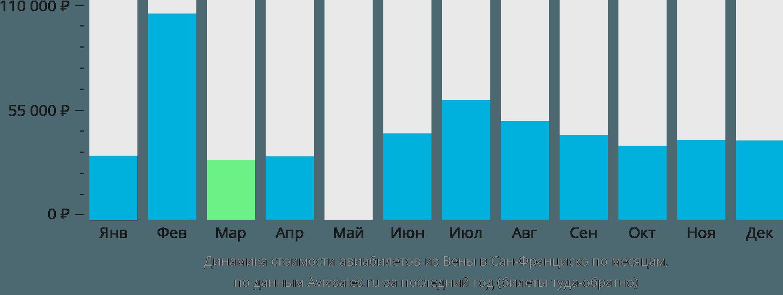 Динамика стоимости авиабилетов из Вены в Сан-Франциско по месяцам