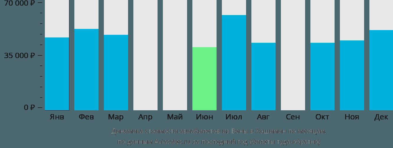 Динамика стоимости авиабилетов из Вены в Хошимин по месяцам