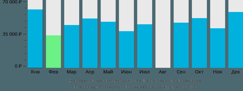 Динамика стоимости авиабилетов из Вены в Сингапур по месяцам