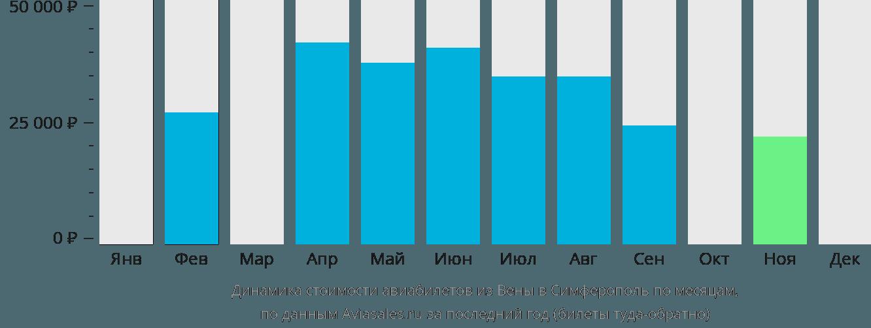 Динамика стоимости авиабилетов из Вены в Симферополь  по месяцам