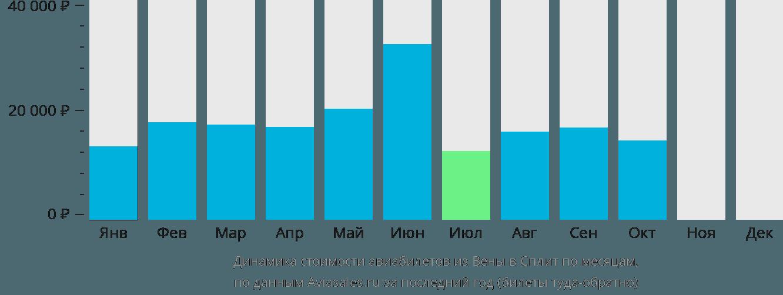 Динамика стоимости авиабилетов из Вены в Сплит по месяцам