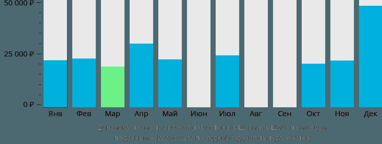 Динамика стоимости авиабилетов из Вены в Шарм-эль-Шейх по месяцам