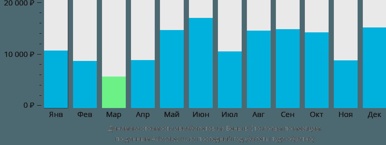 Динамика стоимости авиабилетов из Вены в Стокгольм по месяцам
