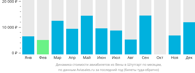 Динамика стоимости авиабилетов из Вены в Штутгарт по месяцам