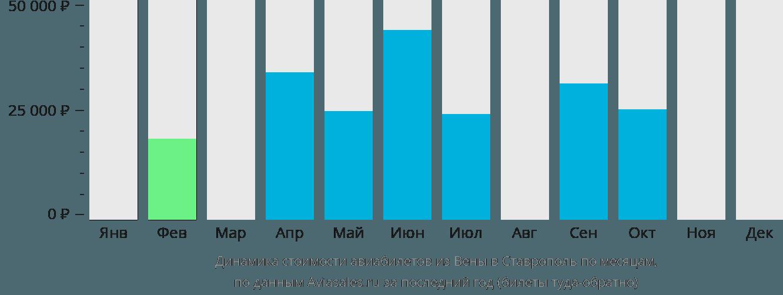 Динамика стоимости авиабилетов из Вены в Ставрополь по месяцам