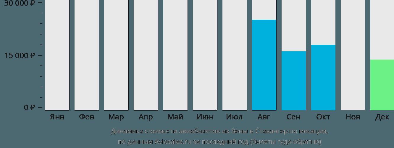 Динамика стоимости авиабилетов из Вены в Ставангер по месяцам