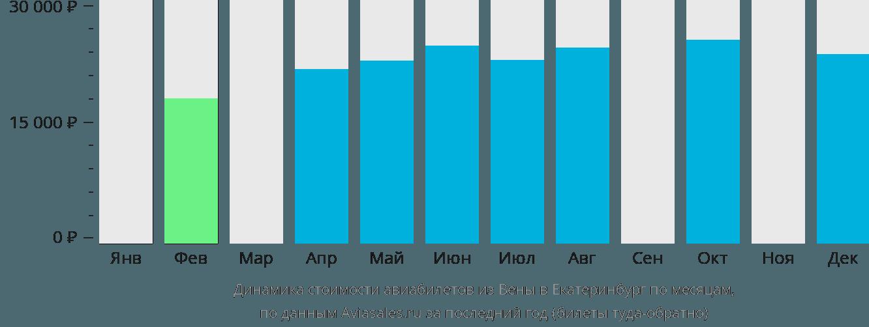 Динамика стоимости авиабилетов из Вены в Екатеринбург по месяцам