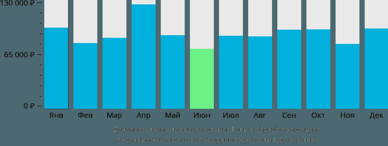 Динамика стоимости авиабилетов из Вены в Сидней по месяцам