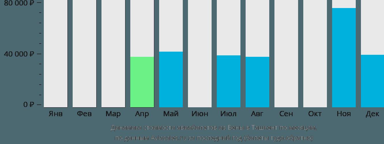 Динамика стоимости авиабилетов из Вены в Ташкент по месяцам