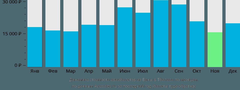 Динамика стоимости авиабилетов из Вены в Тбилиси по месяцам