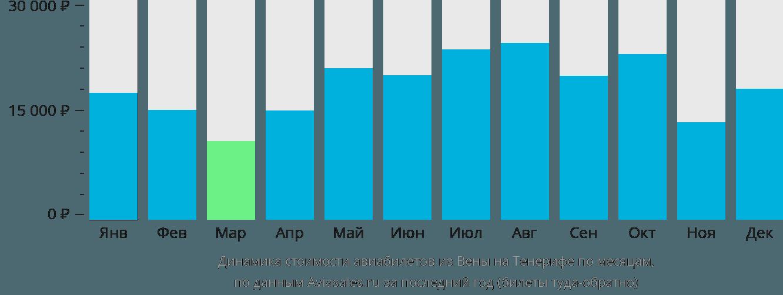 Динамика стоимости авиабилетов из Вены на Тенерифе по месяцам