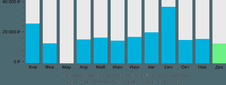 Динамика стоимости авиабилетов из Вены в Подгорицу по месяцам
