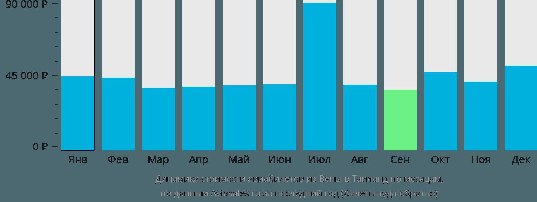Динамика стоимости авиабилетов из Вены в Таиланд по месяцам