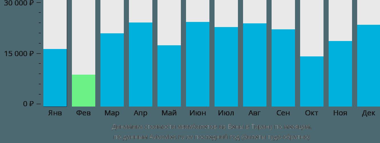 Динамика стоимости авиабилетов из Вены в Тирану по месяцам