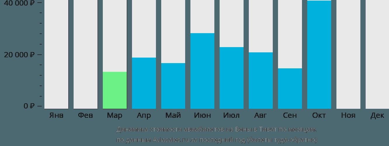 Динамика стоимости авиабилетов из Вены в Тиват по месяцам