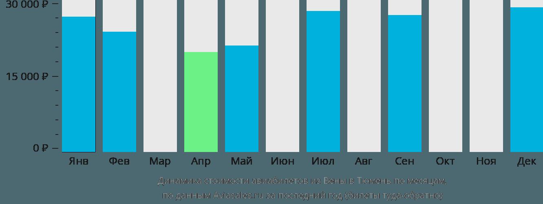 Динамика стоимости авиабилетов из Вены в Тюмень по месяцам