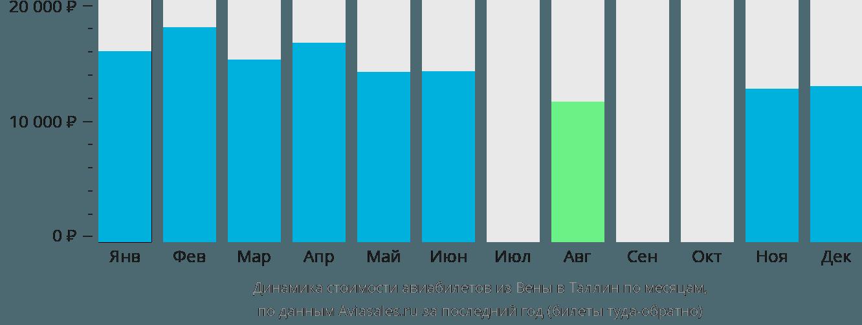 Динамика стоимости авиабилетов из Вены в Таллин по месяцам
