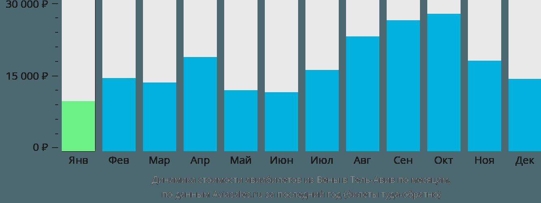 Динамика стоимости авиабилетов из Вены в Тель-Авив по месяцам