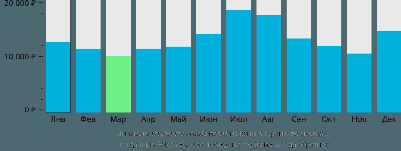 Динамика стоимости авиабилетов из Вены в Турцию по месяцам