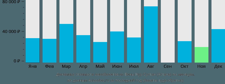 Динамика стоимости авиабилетов из Вены в Астану по месяцам