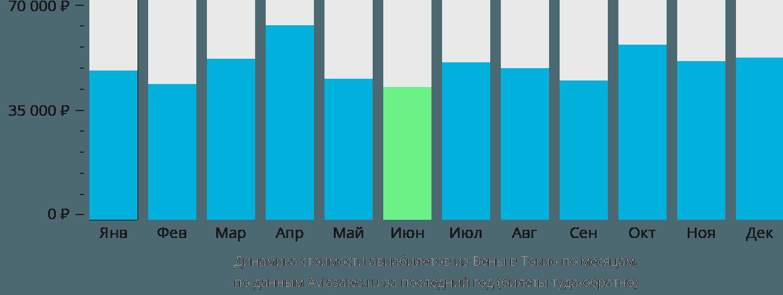 Динамика стоимости авиабилетов из Вены в Токио по месяцам