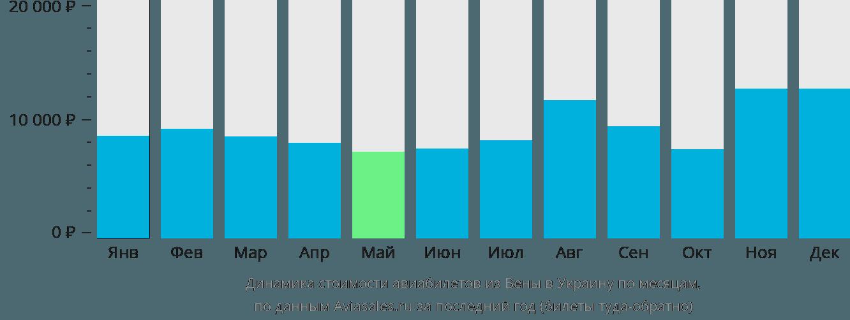 Динамика стоимости авиабилетов из Вены в Украину по месяцам