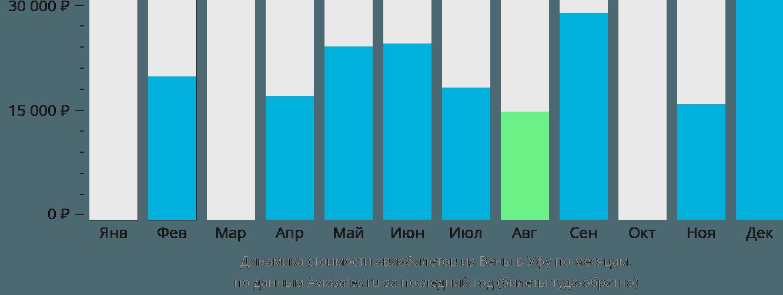 Динамика стоимости авиабилетов из Вены в Уфу по месяцам