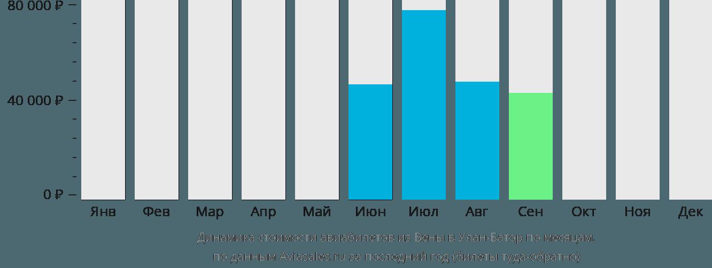 Динамика стоимости авиабилетов из Вены в Улан-Батор по месяцам