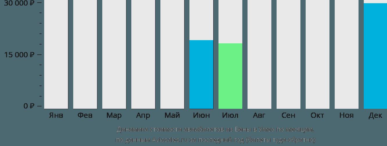 Динамика стоимости авиабилетов из Вены в Умео по месяцам
