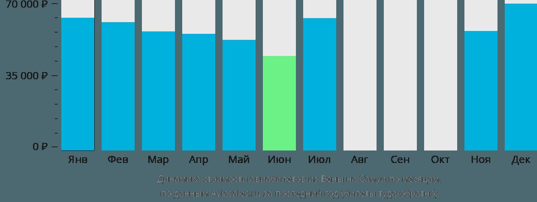Динамика стоимости авиабилетов из Вены на Самуи по месяцам