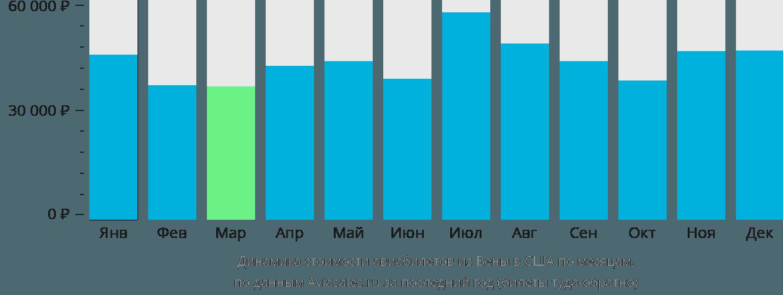 Динамика стоимости авиабилетов из Вены в США по месяцам