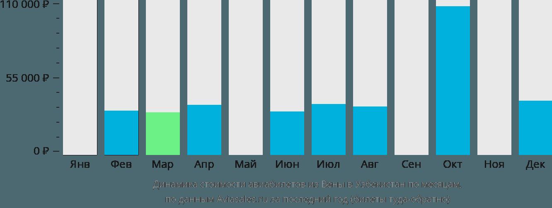 Динамика стоимости авиабилетов из Вены в Узбекистан по месяцам