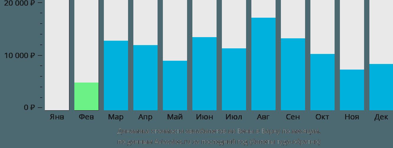 Динамика стоимости авиабилетов из Вены в Варну по месяцам