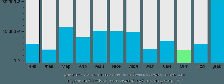 Динамика стоимости авиабилетов из Вены в Венецию по месяцам