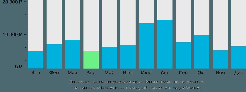Динамика стоимости авиабилетов из Вены в Валенсию по месяцам