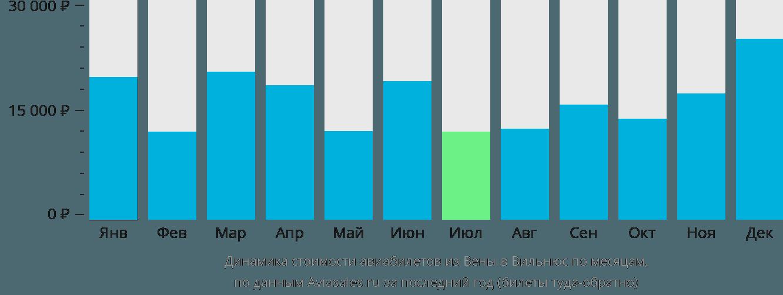 Динамика стоимости авиабилетов из Вены в Вильнюс по месяцам