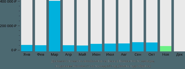 Динамика стоимости авиабилетов из Вены в Вашингтон по месяцам