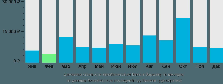 Динамика стоимости авиабилетов из Вены в Варшаву по месяцам