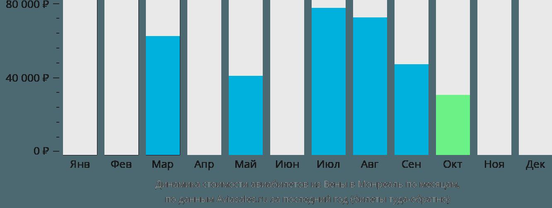 Динамика стоимости авиабилетов из Вены в Монреаль по месяцам