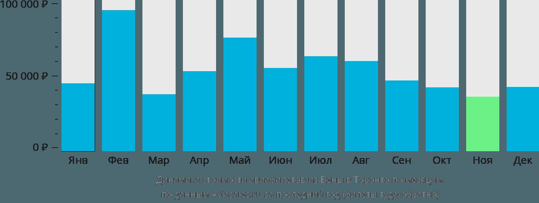 Динамика стоимости авиабилетов из Вены в Торонто по месяцам