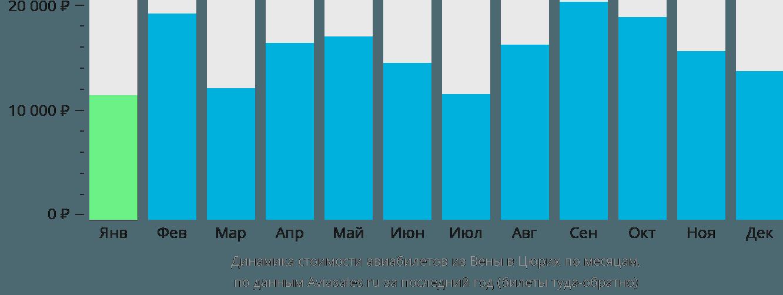 Динамика стоимости авиабилетов из Вены в Цюрих по месяцам